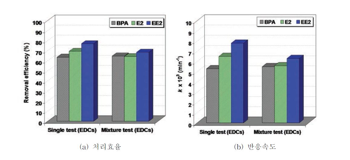 단일오염물질과 혼합물질의 광촉매반응 결과 비교
