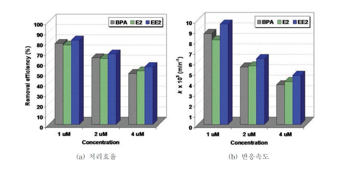 혼합물질의 초기농도별 광촉매반응 결과 비교