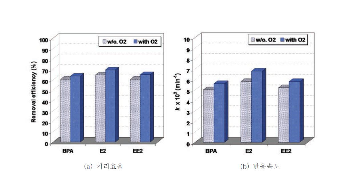 혼합물질의 용존산소 유무에 따른 광촉매반응 결과 비교