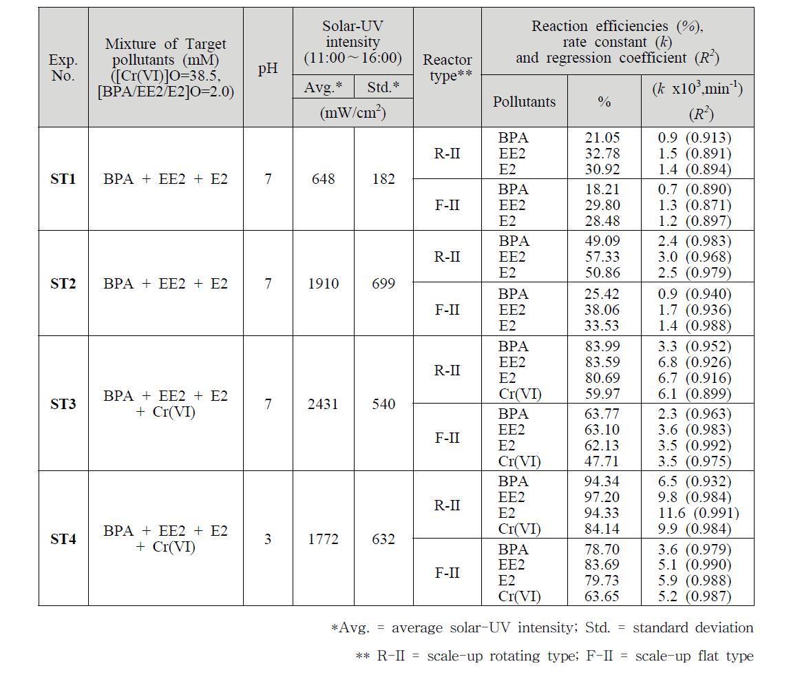 태양광 조사하에 스케일업된 회전형 및 평판형 태양광 반응기 성능평가
