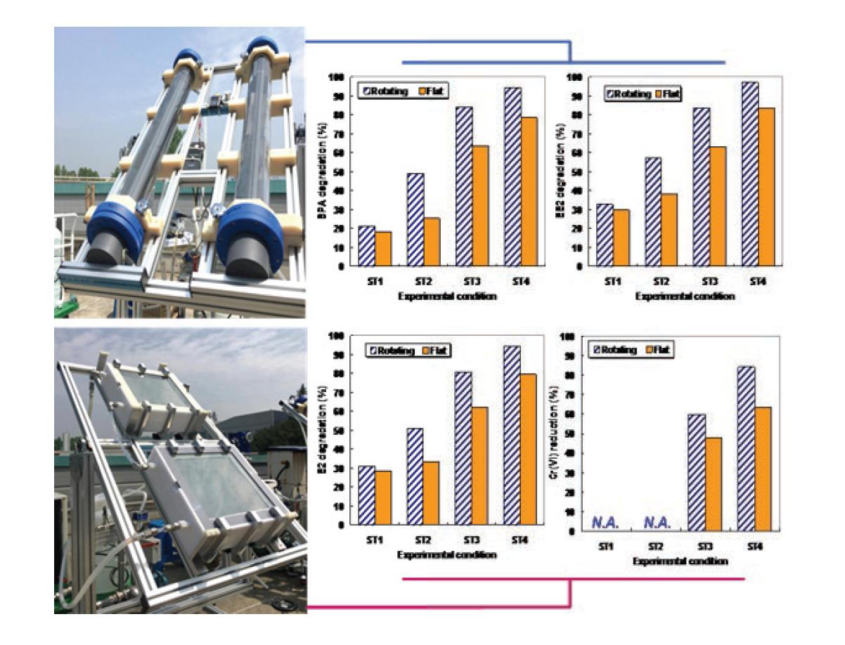 태양광 조사 대표조건(ST1∼ST4)에서 평판형 및 회전형 반응기 성능평가 요약