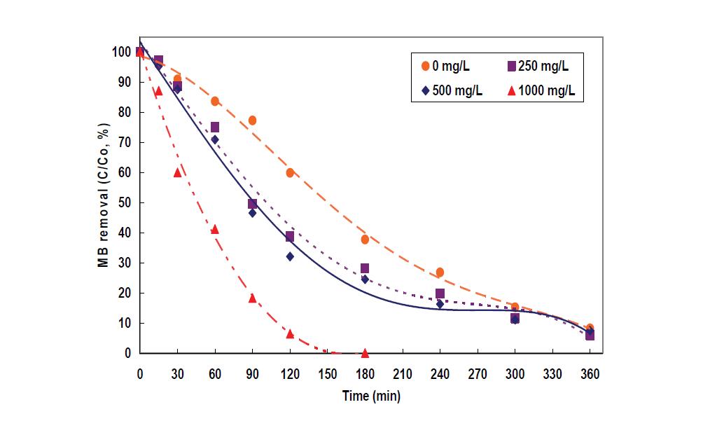 TDS(전기전도도) 농도별 광전기촉매반응(PECP)에서 MB분해 효율 비교