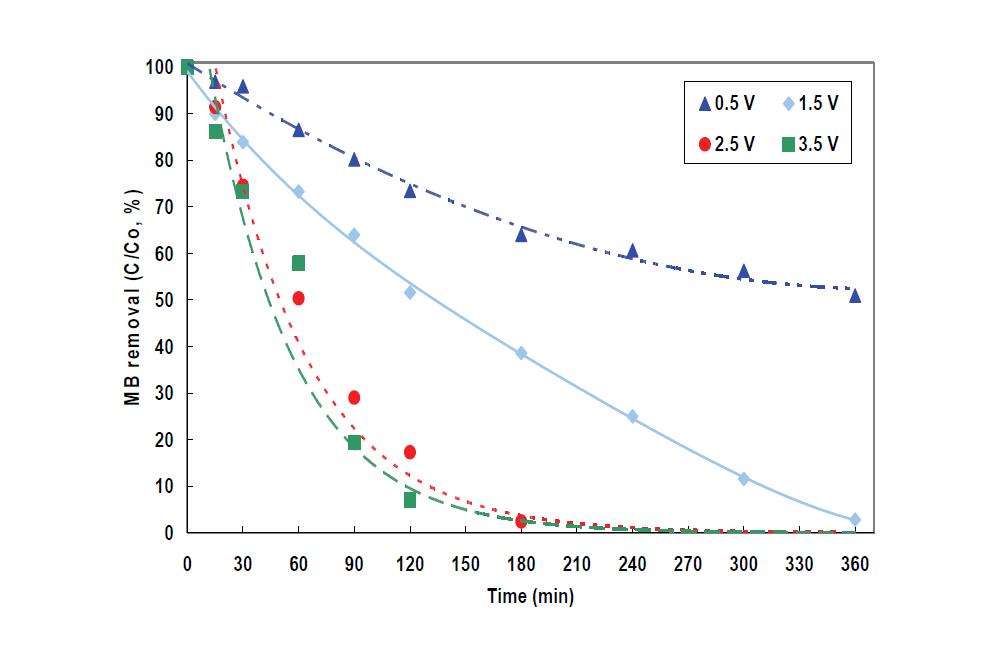 외부인가전압별 광전기촉매(PECP)반응에서 MB분해 효율 비교
