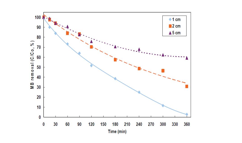 광어노드 및 캐소드 전극 간격에 따른 MB분해 효율 비교