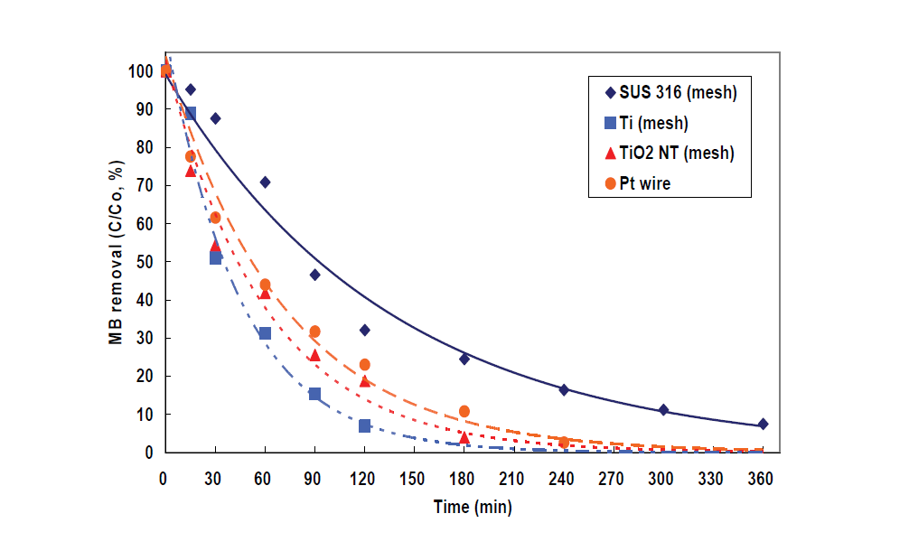 캐소드전극 소재별 MB분해 효율 비교