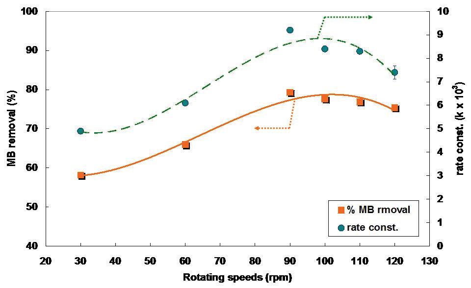 회전속도별 MB의 반응속도 및 분해효율 상관관계