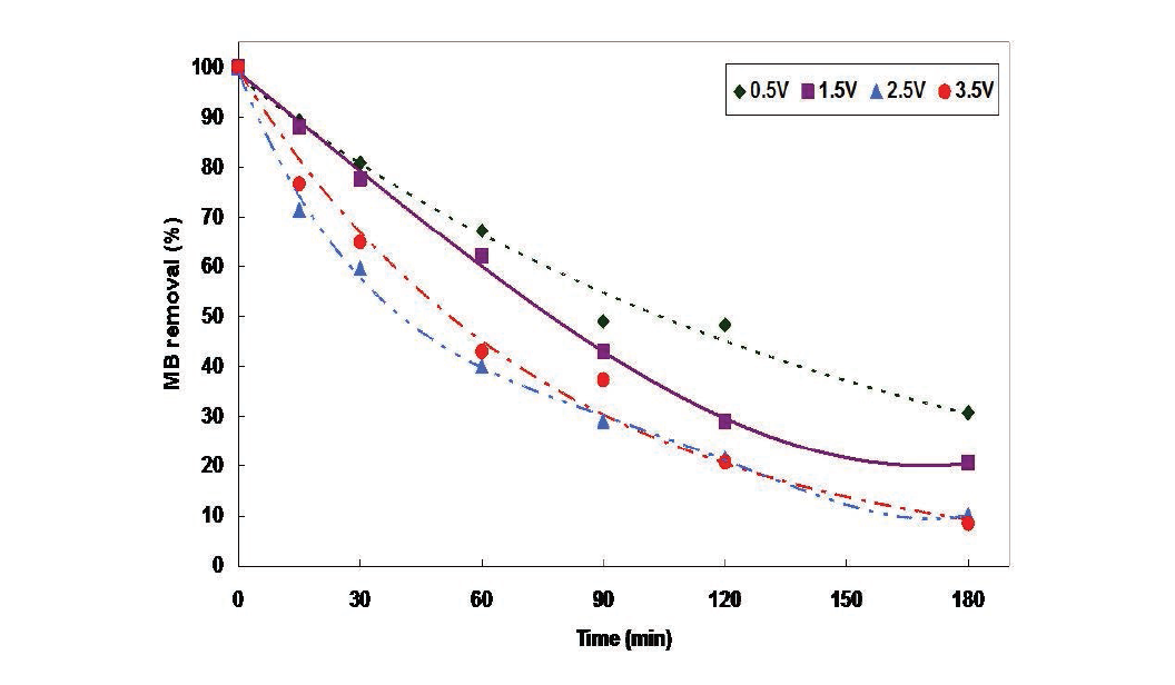 인가전압별 MB의 분해효율 비교