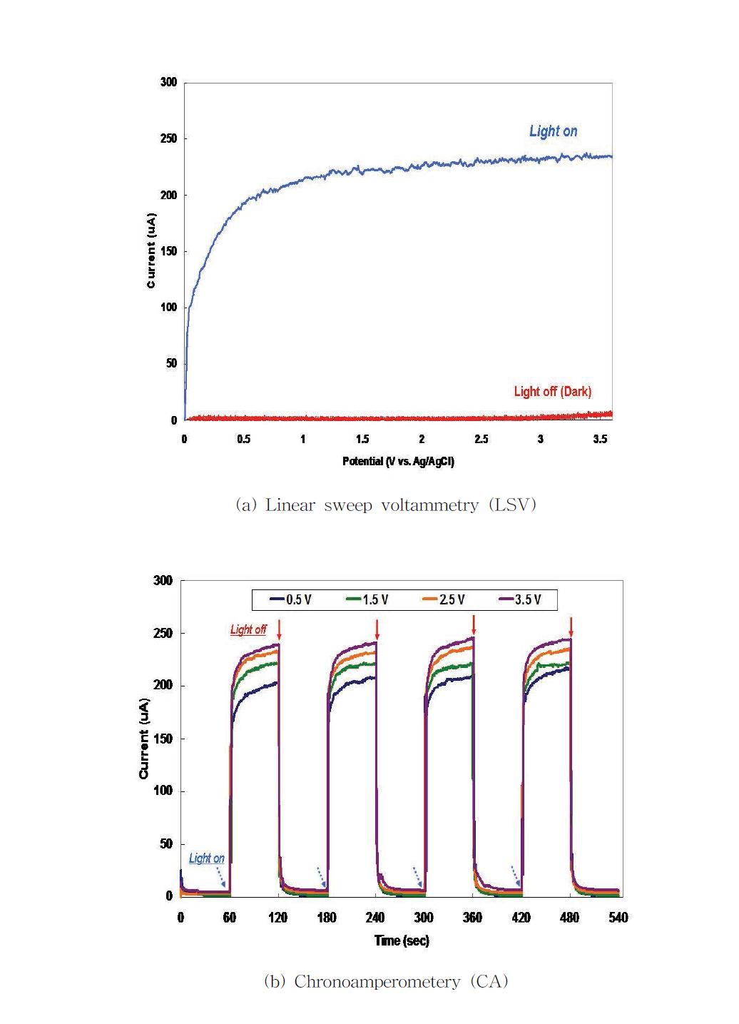 광어노드 전극의 광전기화학적 특성 분석