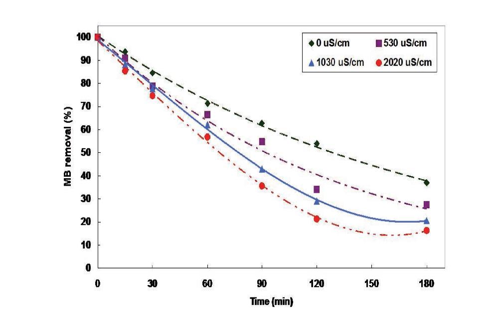 전기전도도별 MB의 분해효율 비교