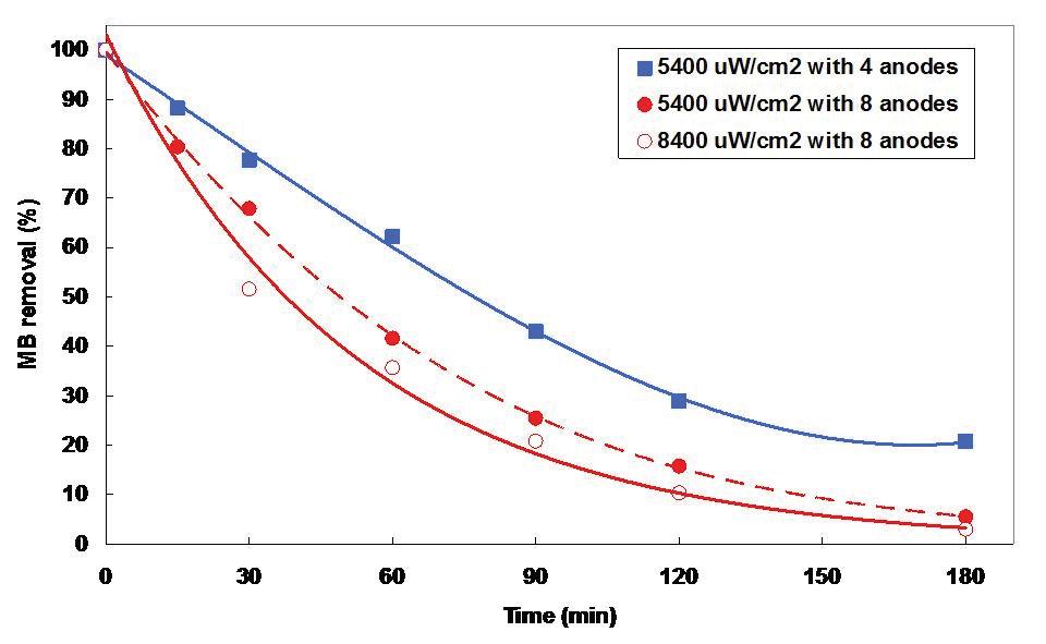 광어노드 개수 및 빛에너지 강도에 따른 MB의 분해효율 비교
