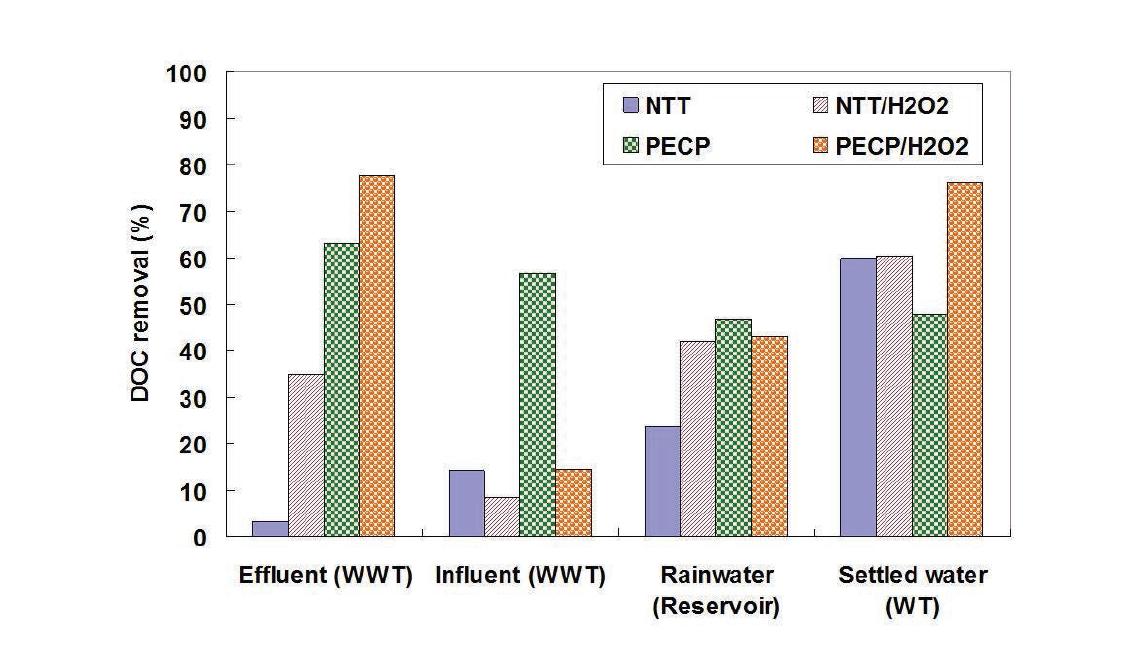 NTT 기반의 고도산화 조합공정 및 다양한 원수를 이용한 용존유기물(DOC) 분해실험 결과 비교