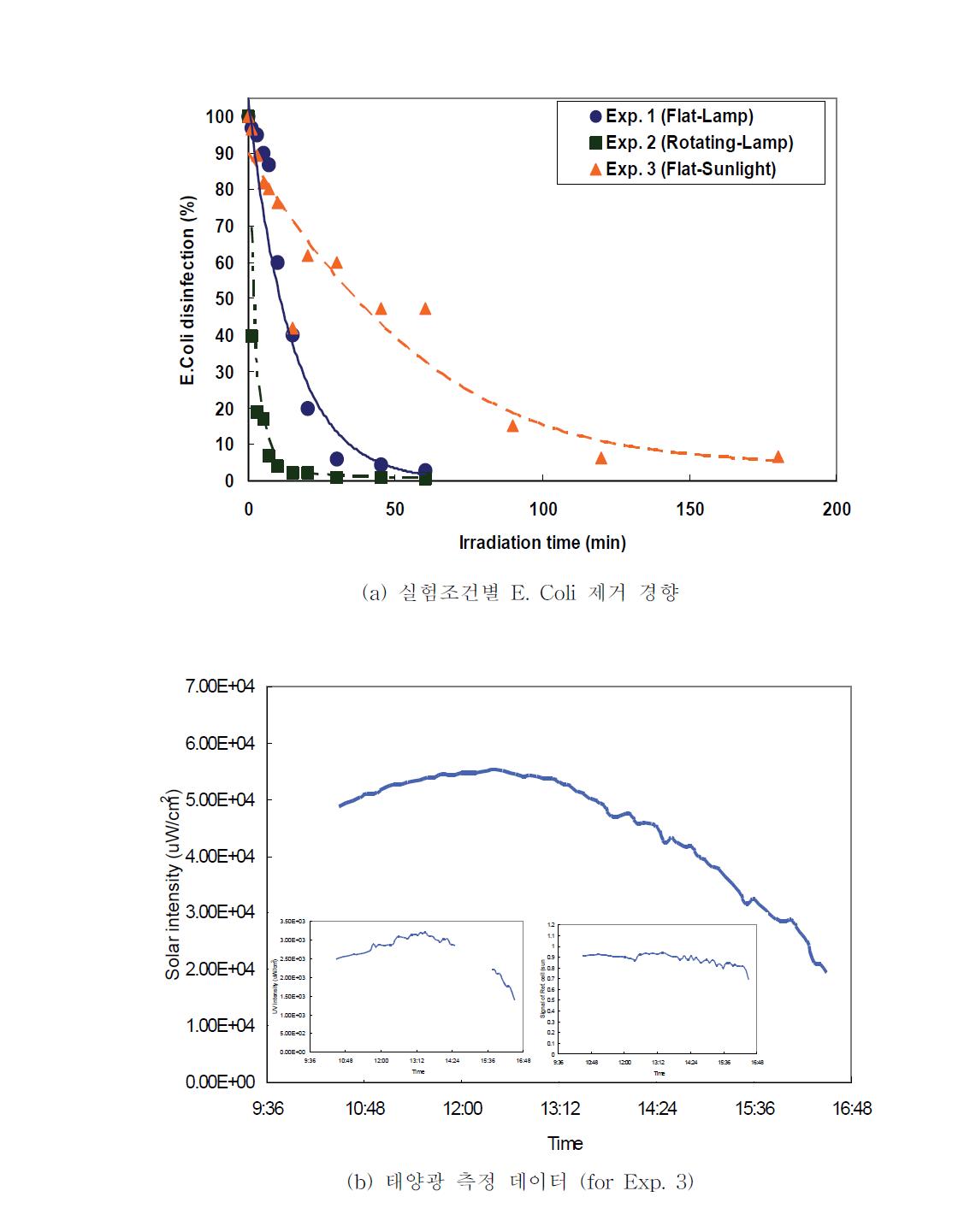 인공광원 및 태양광을 이용한 미생물 제거 실험 및 태양광 측정 결과