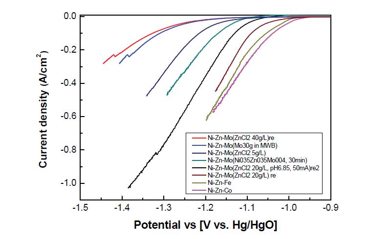 Ni-Zn-Metal alloy 코팅 전극의 수소발생 LSV 결과( vs Hg/HgO, 1M KOH, 25℃, 0.1mV/sec)