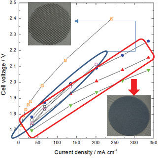 단위셀(전극직경 59cm2)에서 current and fluid distributor의 형상에 따른 성능시험(25wt% KOH, 30∼70℃)