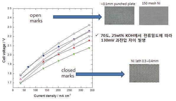 단위셀(전극직경 59cm2)에서 전극의 형상에 따른 성능시험(25wt% KOH, 30∼70℃)