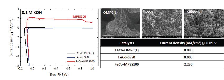 전이금속 (Fe, Co) 기반 비귀금속 촉매의 KOH 용액에서의 수소산화반응(HOR) 성능 비교 (0.1 M KOH, 10 mV/s, 1600 rpm, 0.6 mgcatalyst/cm2, background and iR-correction).