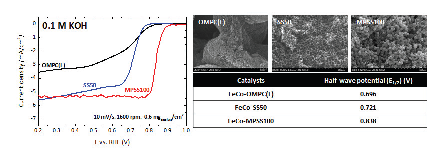 전이금속 (Fe, Co) 기반 비귀금속 촉매의 KOH 용액에서의 산소환원반응(ORR) 성능 비교 (0.1 M KOH, 10 mV/s, 1600 rpm, 0.6 mgcatalyst/cm2, background and iR-correction).