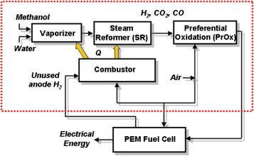 메탄올 연료개질기를 이용한 고분자연료전지 수소공급 구성도1)