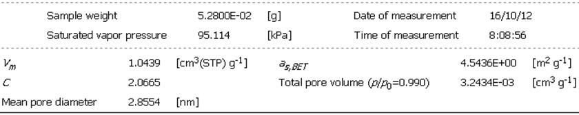 기판을 포함하는 Ni-Al-Mo 코팅의 BET 측정 결과