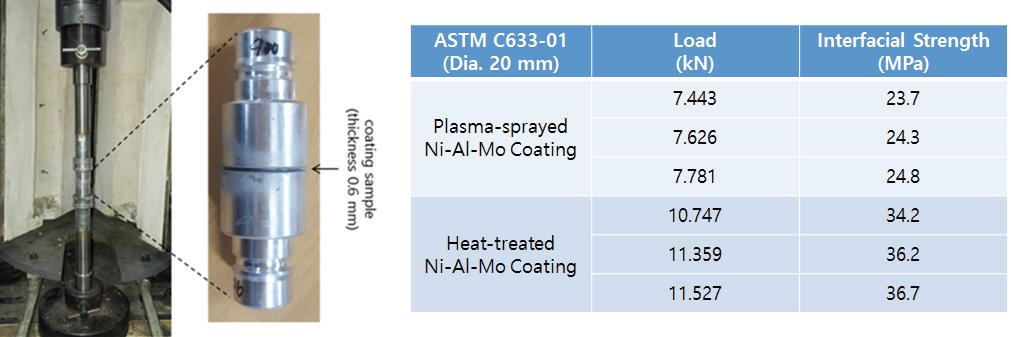 Ni-Al-Mo 코팅층의 Ni 기판과의 계면결합력