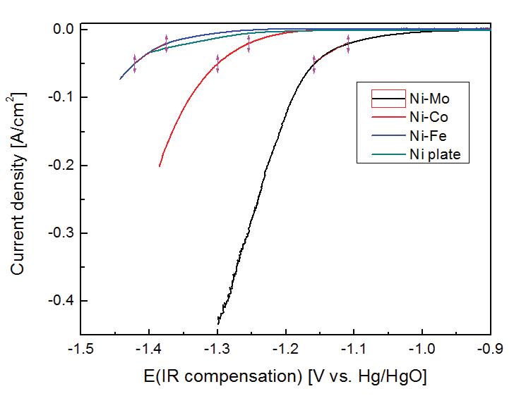 Ni-Metal 합금 전극의 HER 성능 곡선(1M KOH, 25℃)
