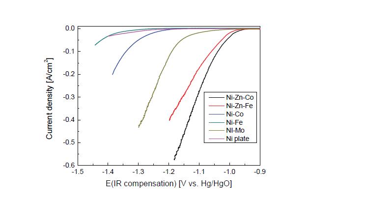 Ni-Metal, Ni-Zn-Co, Fe 합금 전극의 HER 성능 곡선(1M KOH, 25℃)