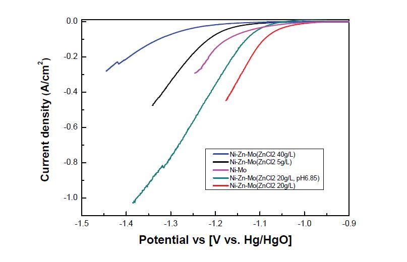 Ni-Zn-Mo 합금 전극의 도금액 조성 변화에 따른 HER 성능 곡선(1M KOH, 25℃)