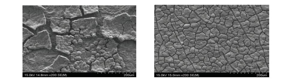 좌) Ni-Zn-Mo 합금 전극 불안정 도금 (우) 향상된 Ni-Zn-Mo도금층