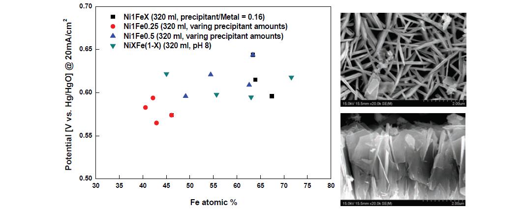 좌) NiFe 이중층 수산화물 조성 및 코팅 조건에 따른 OER 성능(1M KOH, 25℃), (우) NiFe 이중층 수산화물의 표면 및 단면 코팅 SEM분석
