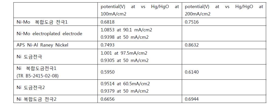 복합도금전극 및 합금 전극 OER 성능