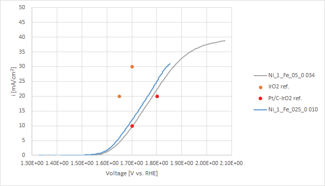NiFe 판상 촉매를 이용한 OER RDE(1600rpm) 실험 결과