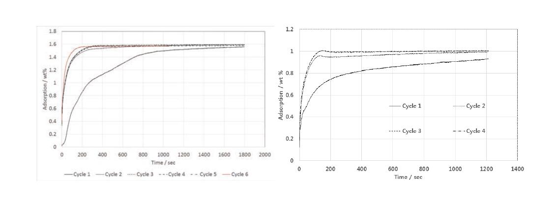 (좌) Hydralloy C의 수소흡장 결과 (우) Planetary high energy mill(PHEM)처리 시료를 500 bar에서 compaction한 pellet의 흡장결과