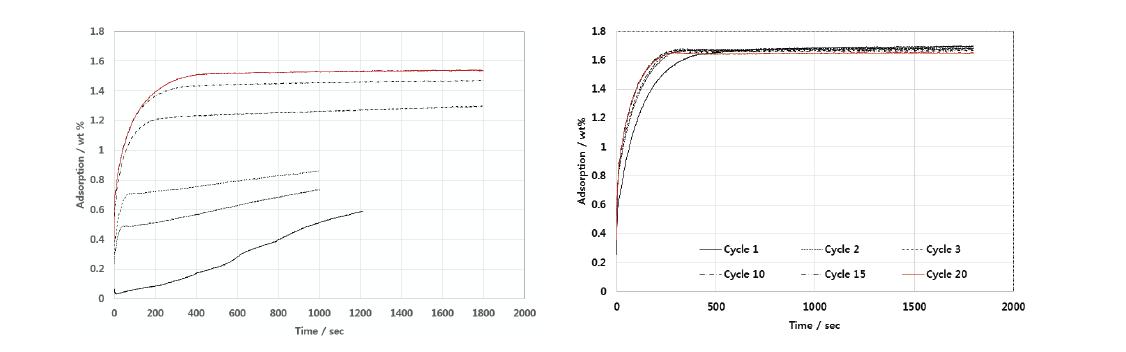 (좌) TiCl3 2.85 % TiMn-AB2 (우) 수소분위기에서 PHEM처리된 TiMn-AB2