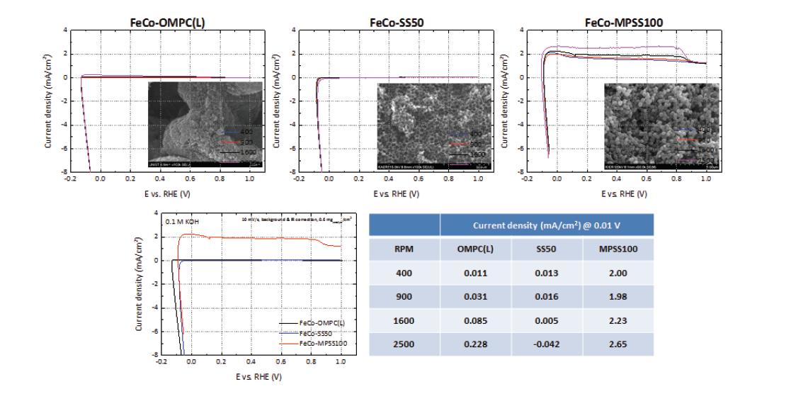 전이금속(Fe, Co) 기반 비귀금속 촉매의 알칼리(KOH) 전해질에서의 rpm에 따른 수소산화반응(HOR) 특성 비교(0.1 M KOH, 10 mV/s, 0.6 mgcatalyst/cm2, background and iR-correction).