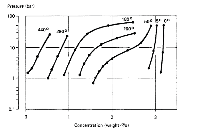 Pressure-concentration isotherms for TiV1.5Fe0.4Mn0.1-H[1].