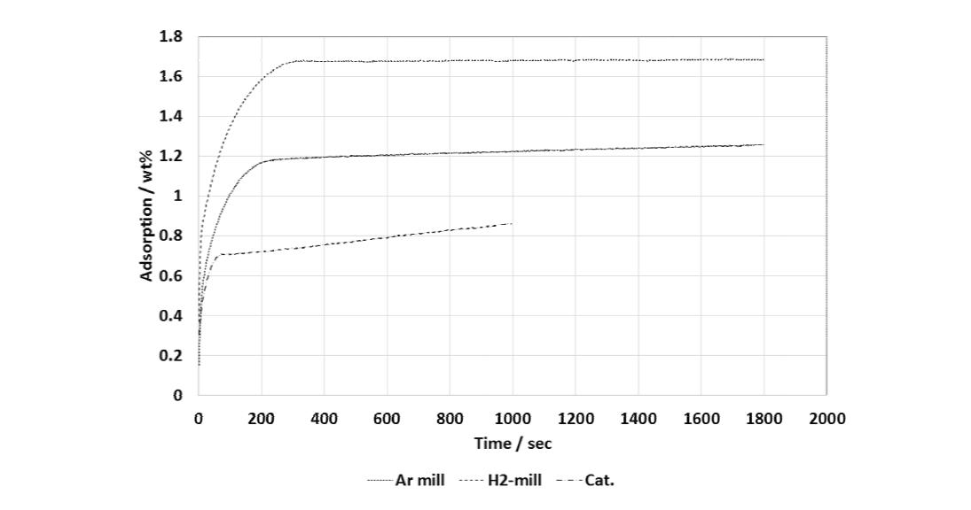활성화 처리된 pellet의 수소저장 특성; 50 ℃, 3-cycle, 500 bar compaction pressure