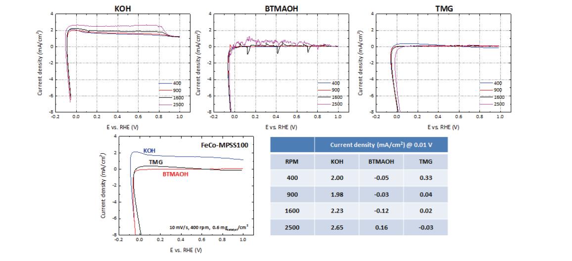전이금속(Fe, Co) 기반 비귀금속 촉매의 전해질 종류 및 rpm에 따른 수소산화반응(HOR) 특성 비교 (0.1 M electrolyte, 10 mV/s, 0.6 mgcatalyst/cm2, background and iR-correction).