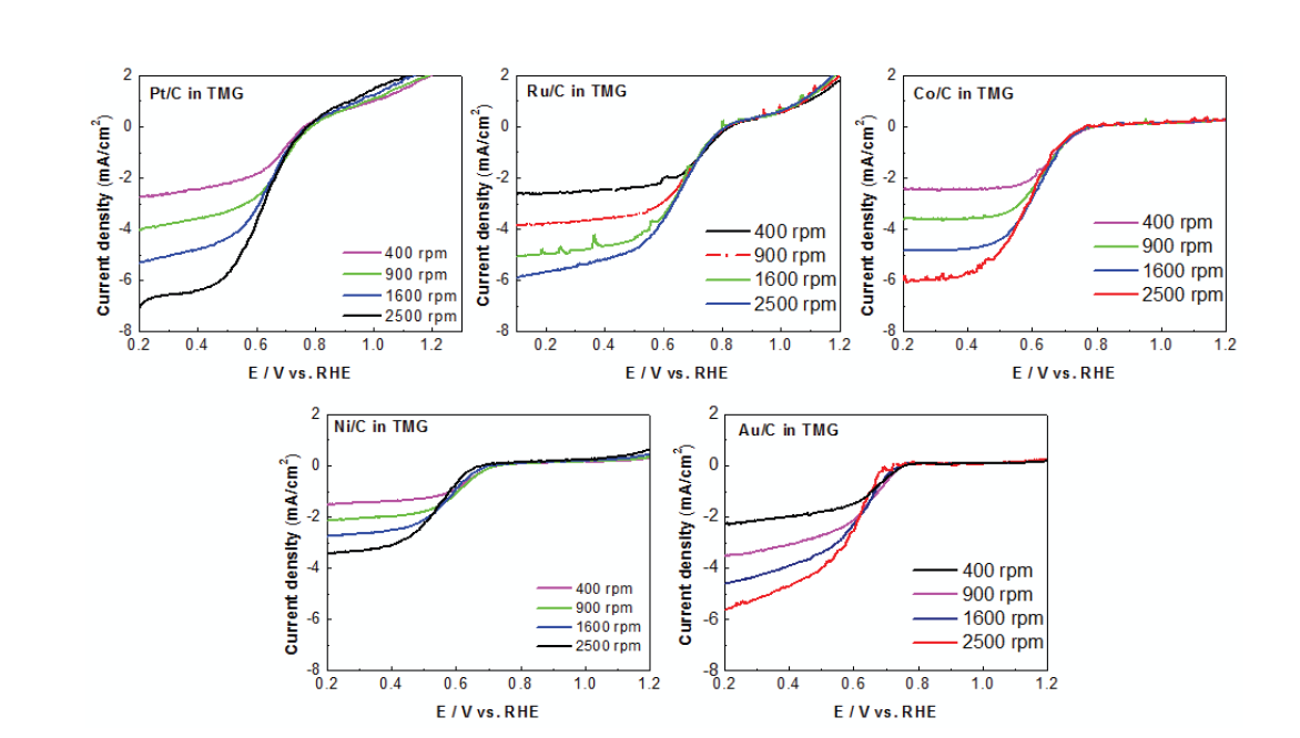 Polarization curves recorded at 10mV/s and different rotation speeds on commercial Pt/C, Ru/C, Ni/C, Co/C, and Au/C catalysts (20 wt.%) immersed in O2-saturated 0.1 M TMG at room temperature. The loading of the catalysts were around 30 μg/cm2.