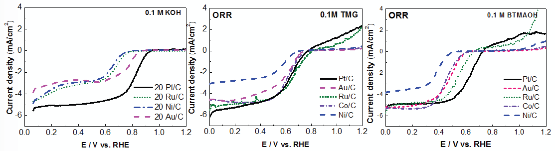 Polarization curves recorded at 10mV/s and 1600 rpm rotation speeds on commercial Pt/C, Ru/C, Ni/C, Co/C, and Au/C catalysts (20 wt. %) immersed in O2-saturated 0.1 M KOH, 0.1 M TMG, and 0.1 M BTMAOH at room temperature. The loading of the catalysts were around 30 μg/cm2.