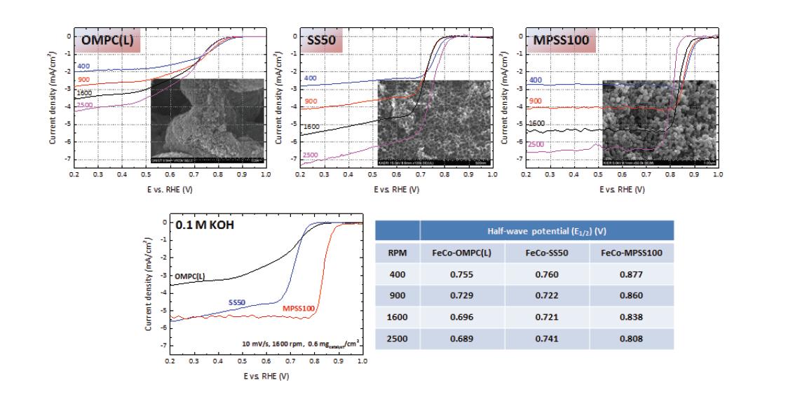 전이금속(Fe, Co) 기반 비귀금속 촉매의 알칼리(KOH) 전해질에서의 rpm에 따른 산소환원반응(ORR) 특성 비교(0.1 M KOH, 10 mV/s, 0.6 mgcatalyst/cm2, background and iR-correction).