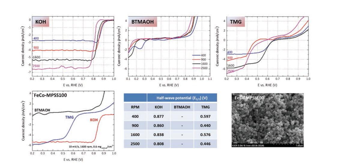전이금속(Fe, Co) 기반 비귀금속 촉매의 전해질 종류 및 rpm에 따른 산소환원반응(ORR) 특성 비교 (0.1 M electrolyte, 10 mV/s, 0.6 mgcatalyst/cm2, background and iR-correction)