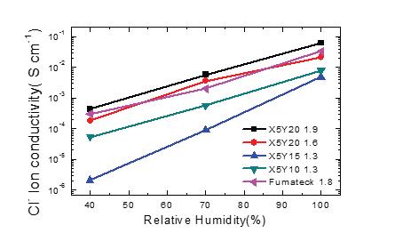 블록 공중합체 및 상용막의 이온전도도