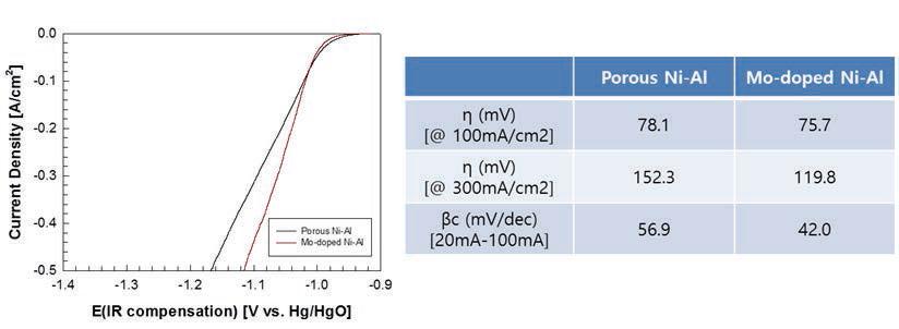 Porous Ni-Al과 Mo-precursor에 의해 제조된 Ni-Al-Mo 코팅의 HER 전극 특성