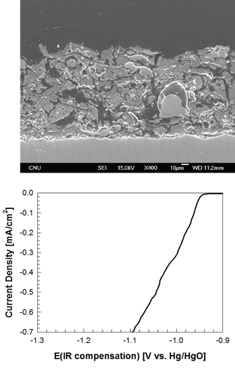 최적 Ni-Al-Mo 코팅층의 미세조직 및 HER 전극 특성