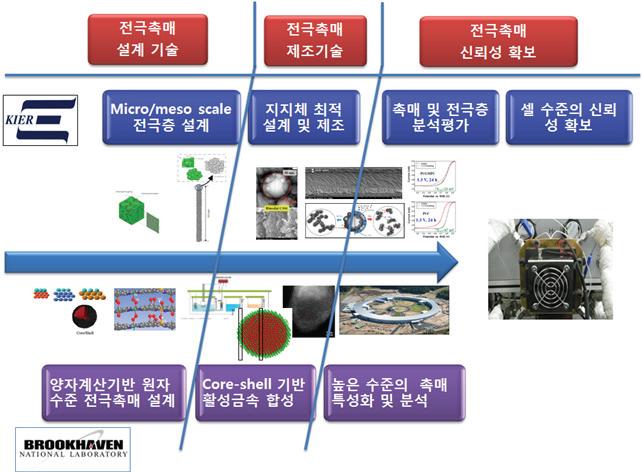 코어쉘 형태 전극촉매 기술개발을 위한 기관간 협력 및 역할분담 구도