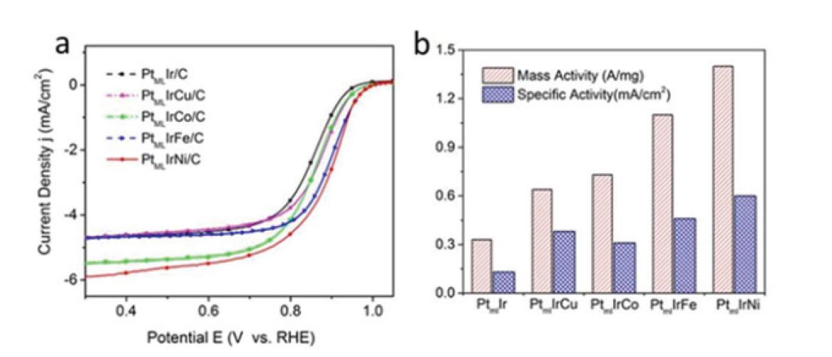 Bimetallic core 적용을 통해 향상된 ORR 성능 확보
