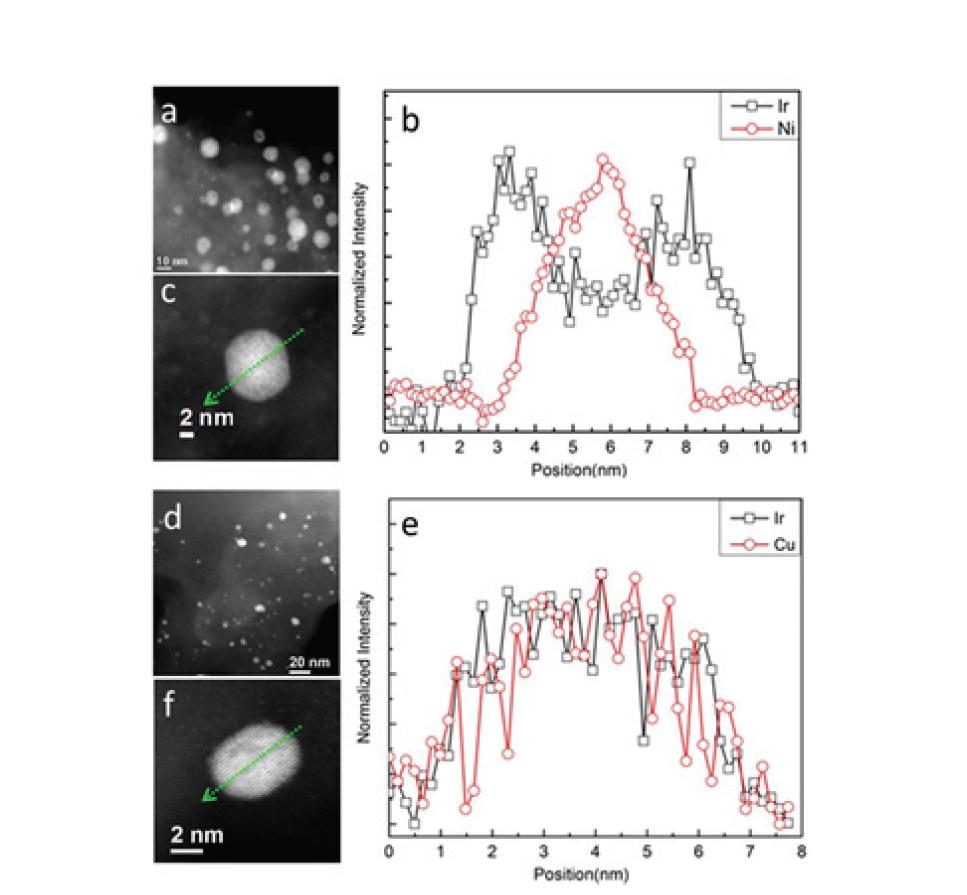 첨가 금속 종류에 따른 Bimetallic core 의 구조적 존재형태 비교