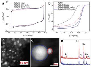 Pt-FeNC 촉매의 구조 및 전기화학적 내구 특성