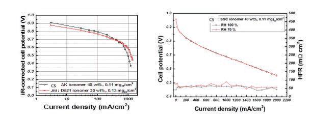 코어쉘 전극촉매를 적용한 MEA에 대한 단위전지 성능평가 결과