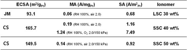 전극촉매에 대한 단위전지 성능평가 결과 비교
